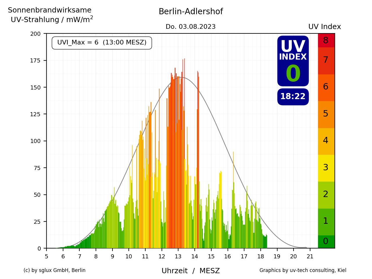 UV-Index von heute in Berlin-Adlershof