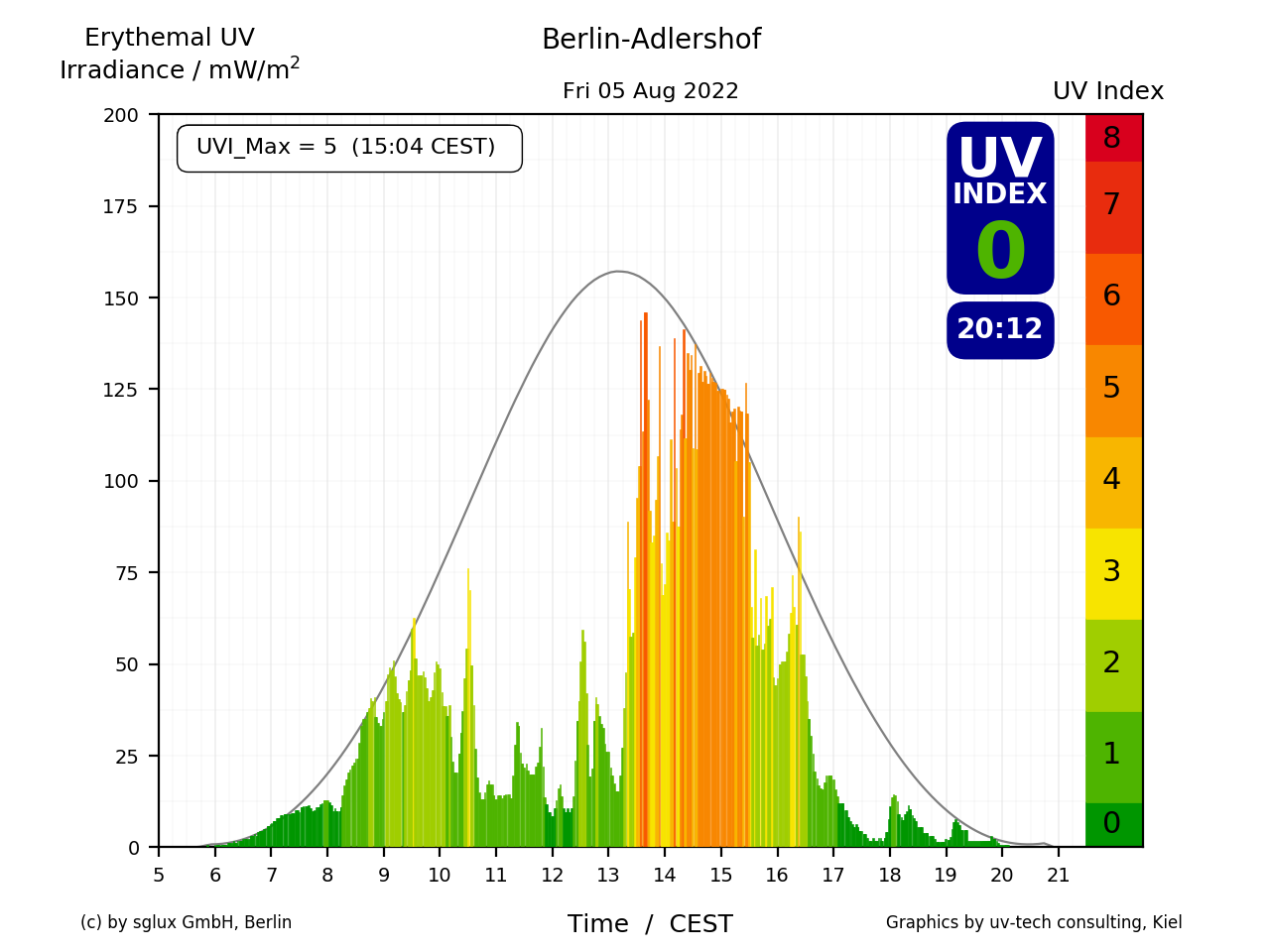 UV-Index of today in Berlin-Adlershof