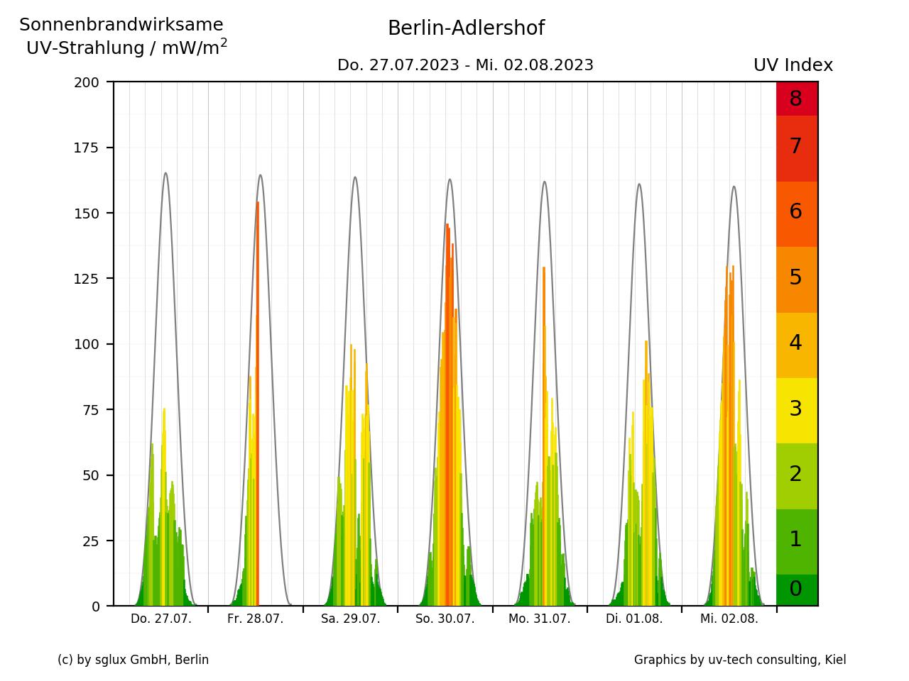UV-Index der letzten 7 Tage in Berlin-Adlershof