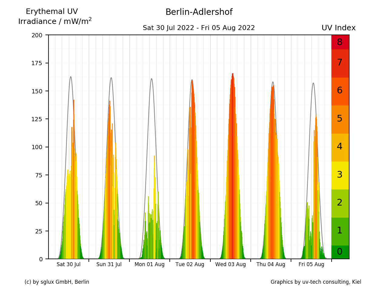 UV-Index values for last 7 days in Berlin-Adlershof