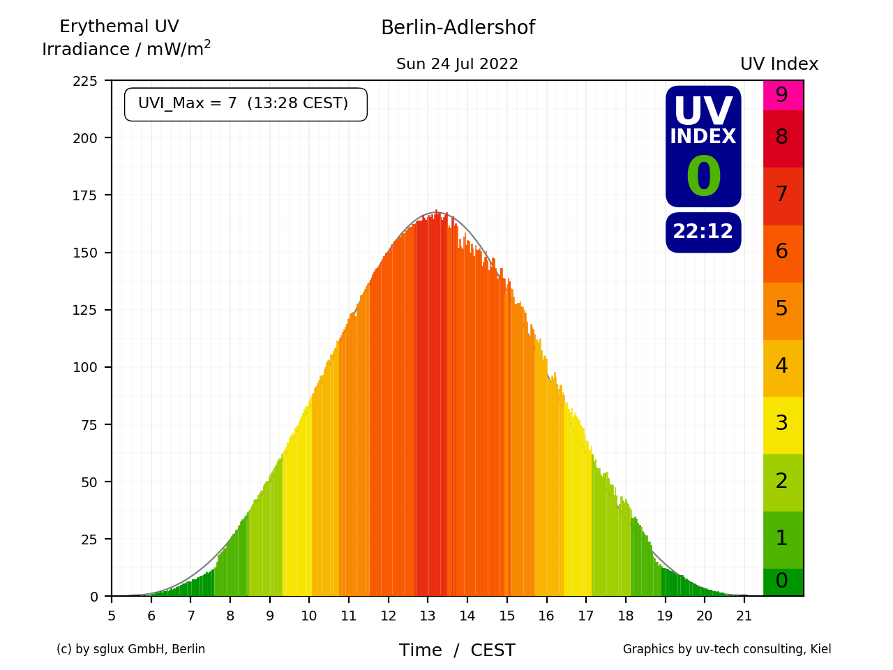 UV-Index of yesterday in Berlin-Adlershof