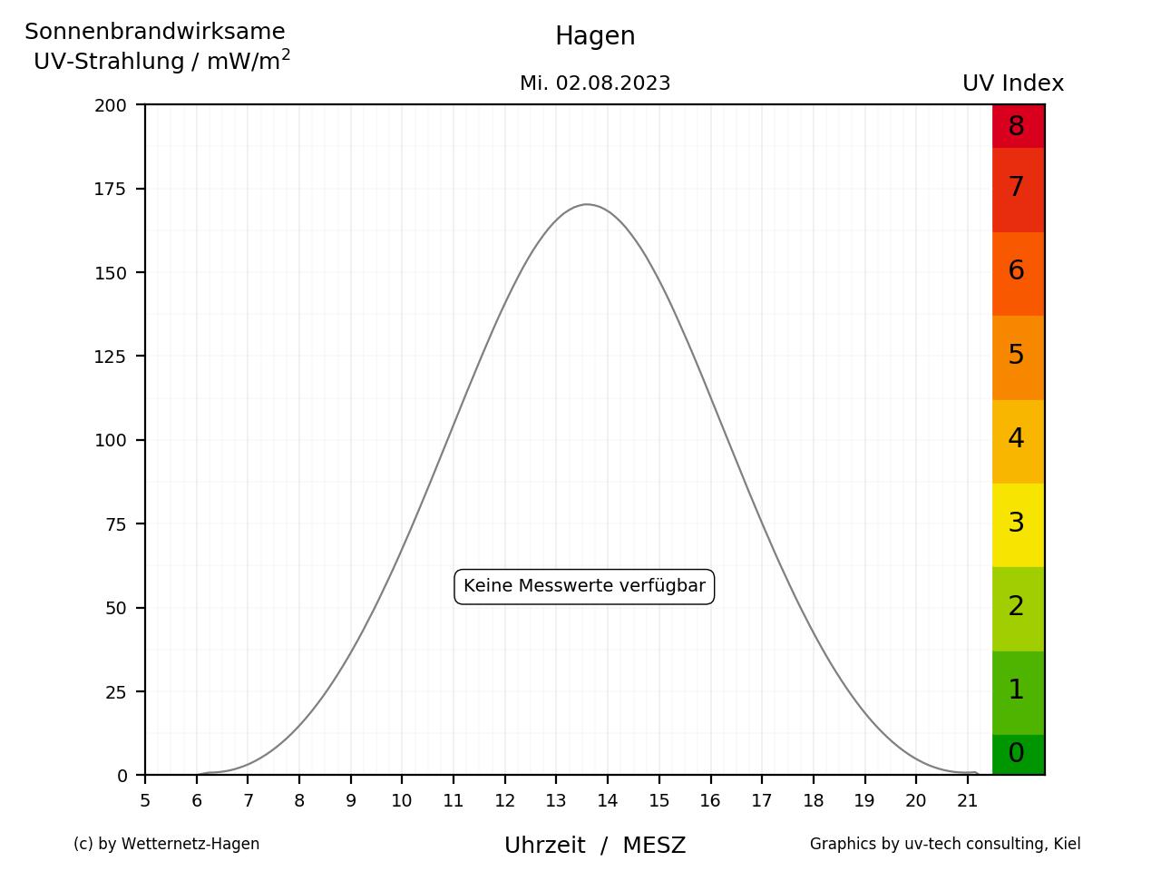 UV-Strahlung in Hagen